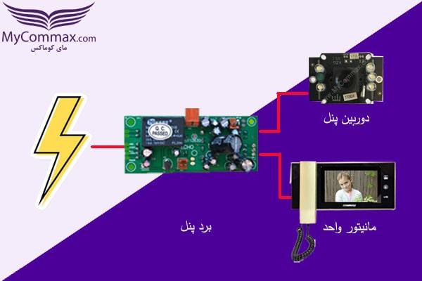 دریافت برق مورد نیاز برای دوربین پنل و دریافت و انتقال سیگنال تصویر به مانیتور داخل واحد