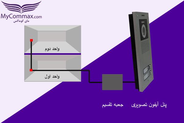 اتصال سیم از پنل به جعبه تقسیم و از جعبه تقسیم به واحد