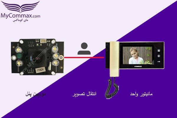 وظیفه دوربین پنل انتقال تصویر به مانیتور داخل واحد است